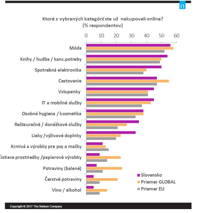 prieskum-nakupovanie-online-graf-co-nakupuju-slovaci