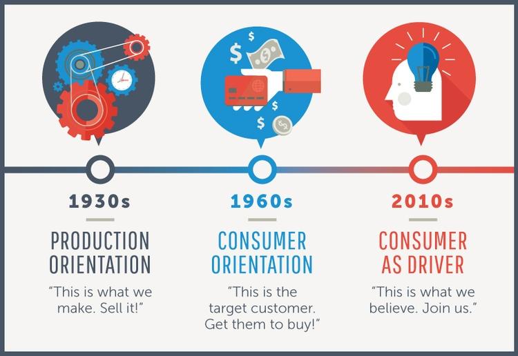 branding pocas rokov infografika