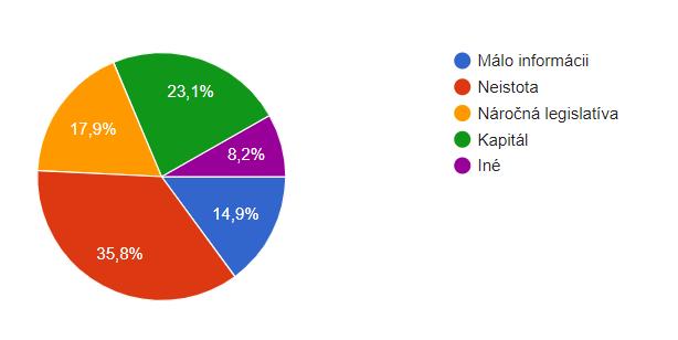 prieskum-podnikatelia-slovensko