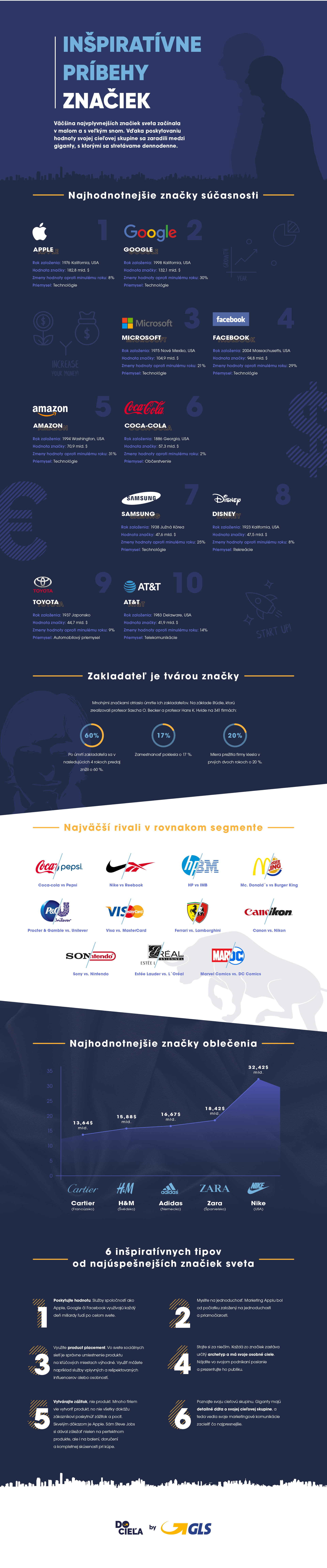 46fa0a376 Infografika: Inšpiratívne príbehy značiek | DoCiela.sk
